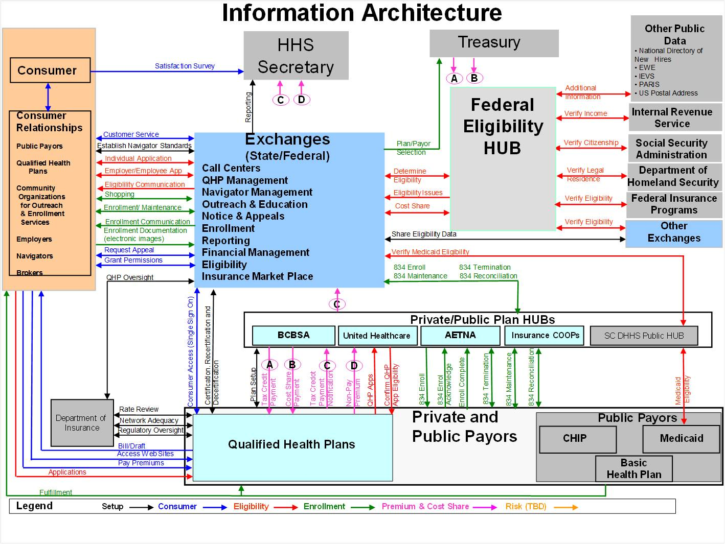 Health care reform defined drobacslideofinformationarchitectureshown11 3 11intulsag ccuart Gallery